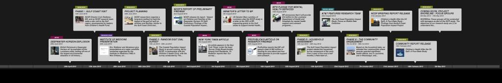 GCPI Timeline Overview