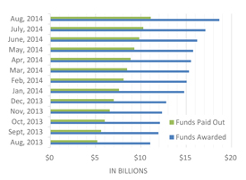 Figure 1: Funds awarded and paid out to agencies between August 2013 and August 2014 under the Disaster Relief Appropriations Act.
