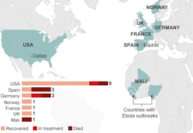 Figure 2: Ebola cases reported outside of countries with Ebola outbreaks
