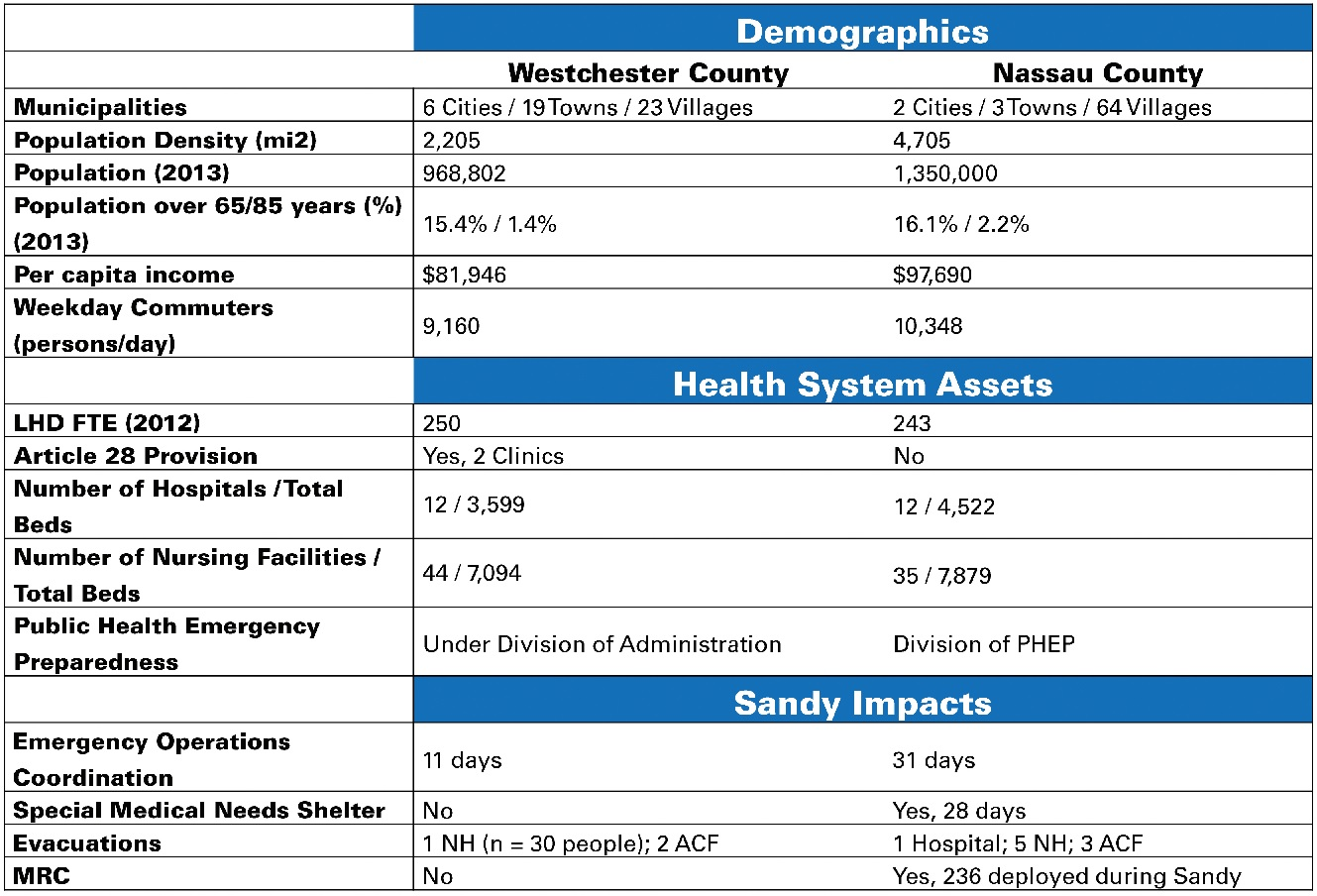 Similarities and Differences Between the County Health Departments