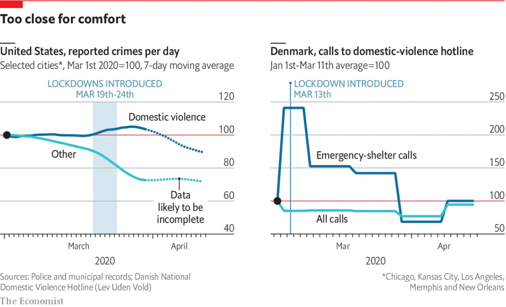 Source: https://www.economist.com/graphic-detail/2020/04/22/domestic-violence-has-increased-during-coronavirus-lockdowns