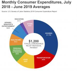 Source: U.S. Bureau of Labor Statistics 2019 Consumer Expenditure Report; https://www.bls.gov/news.release/cesmy.nr0.htm