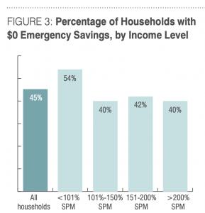 Source: U.S. Financial Diaries Emergency Savings report, June 2015; https://www.usfinancialdiaries.org/issue4-emersav